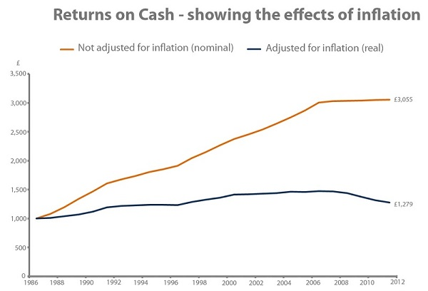See the effects of inflation on your money